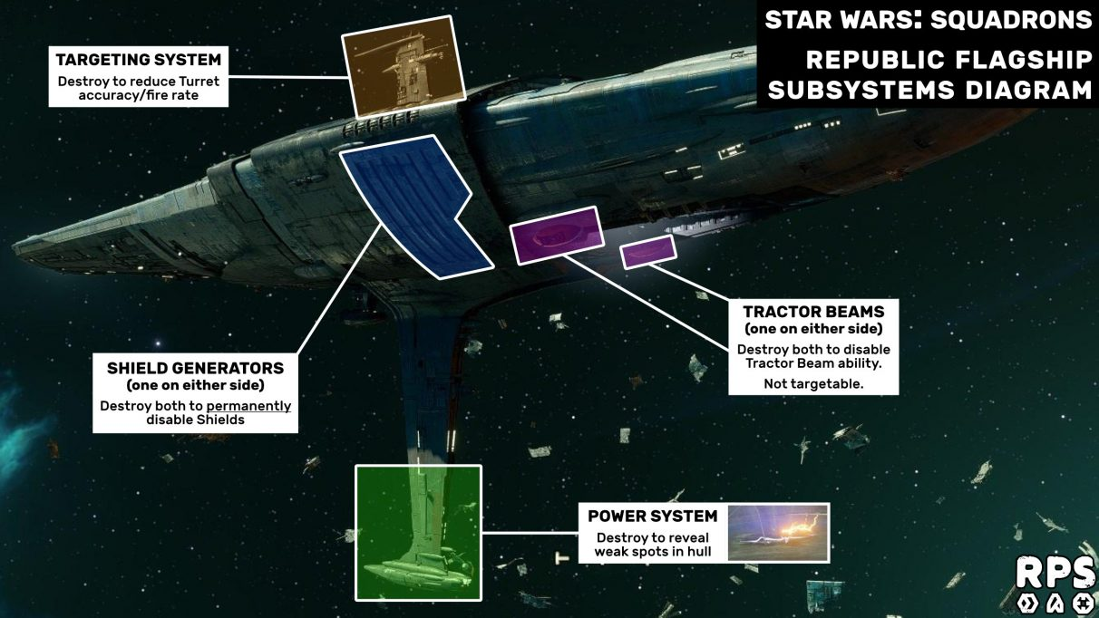 Star Wars: Squadrons Fleet Battles guide: Republic Flagship subsystems diagram