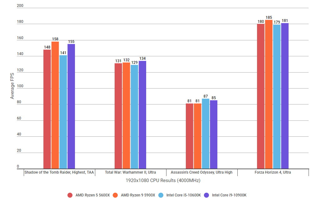 A graph showing how the Ryzen 5 5600X and Ryzen 9 5900X's gaming performance compares to their Intel rivals at 1920x1080 with RAM clocked at 4000MHz.