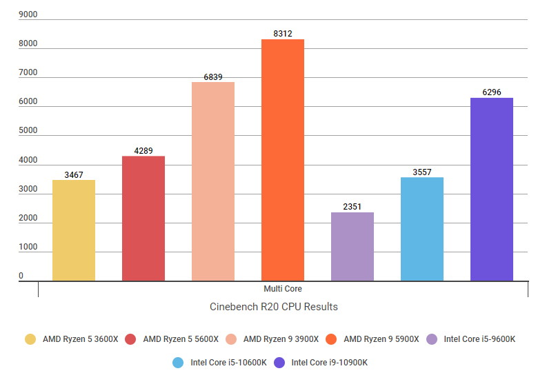 A graph showing the Ryzen 5 5600X and Ryzen 9 5900X's Cinebench R20 single core scores compared to their Intel rivals.
