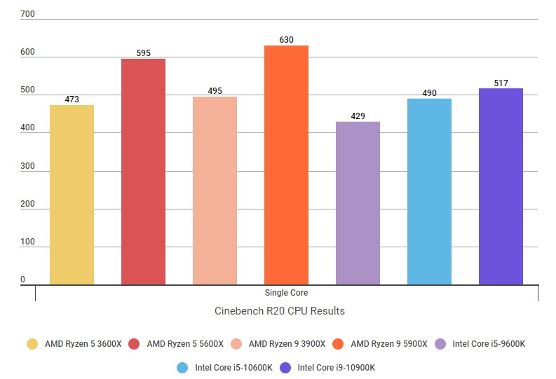 A graph showing the Ryzen 5 5600X and Ryzen 9 5900X's Cinebench R20 multicore core scores compared to their Intel rivals.