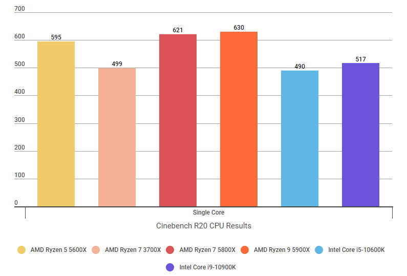 A graph showing the Ryzen 7 5800X's Cinebench R20 single core core scores compared to their Intel rivals.