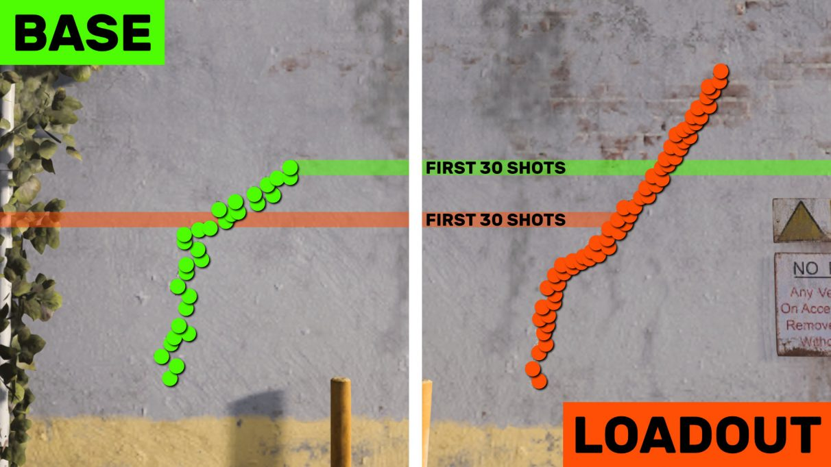 A comparison of the recoil pattern of the base M4 with that of our best M4 loadout.