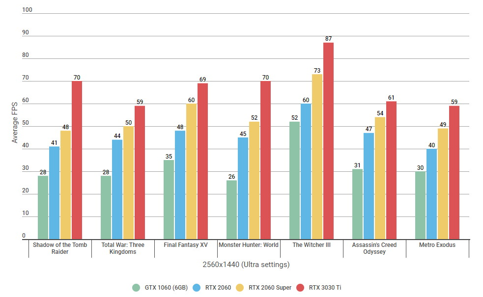 A graph showing the RTX 3060 Ti's 1440p performance on max settings compared to the GTX 1060, RTX 2060 and RTX 2060 Super.