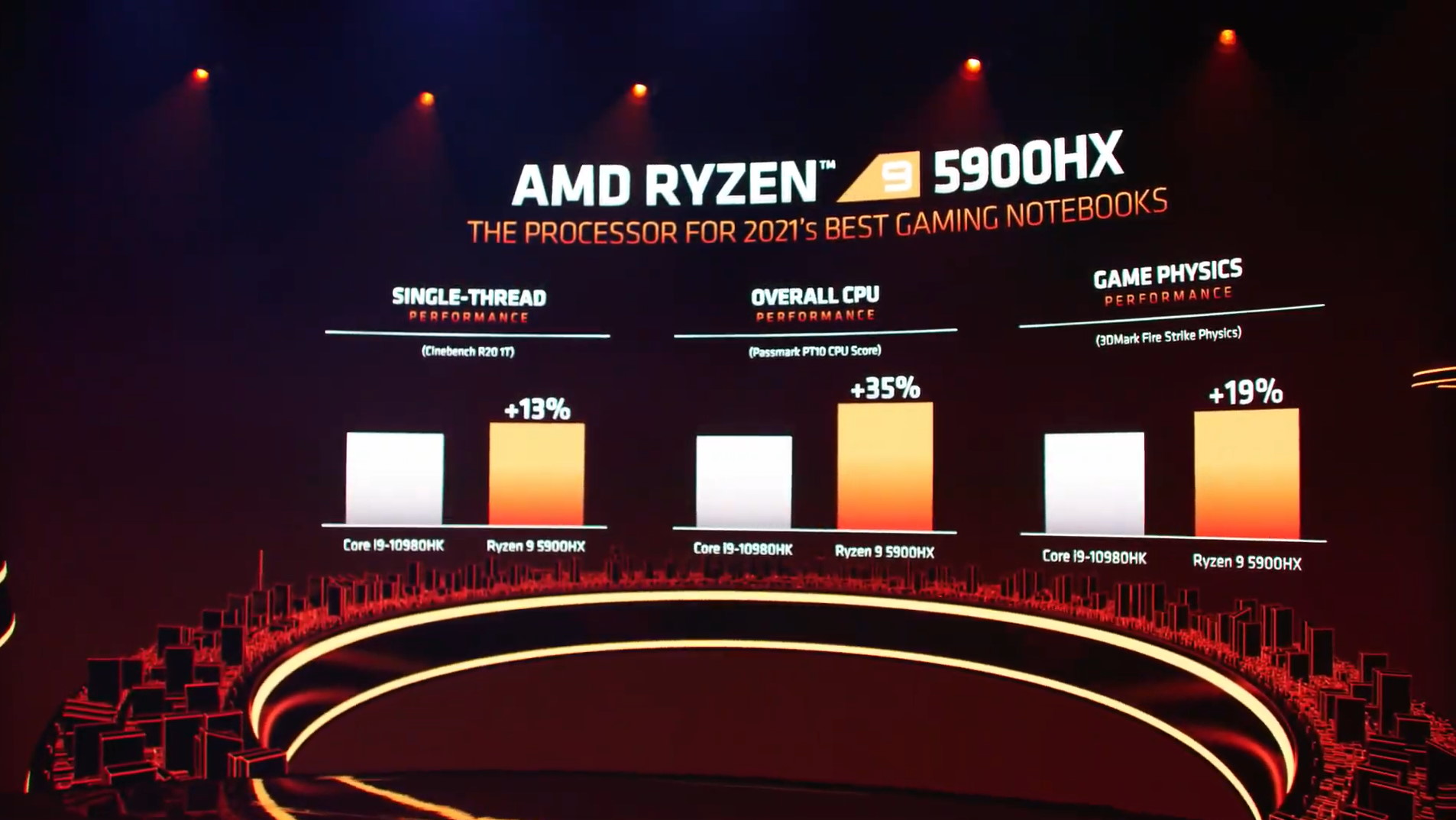 A graph showing benchmark results for AMD's Ryzen 9 5900HX chip.