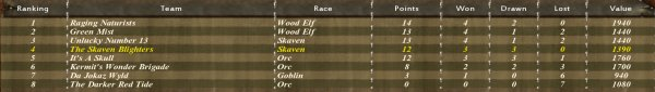 Hmm. The order of the races doesn't exactly say much about the balance between the bashy and the not bashy.
