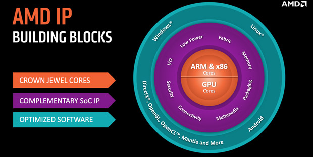 AMD's crown jewels are our gaming tools