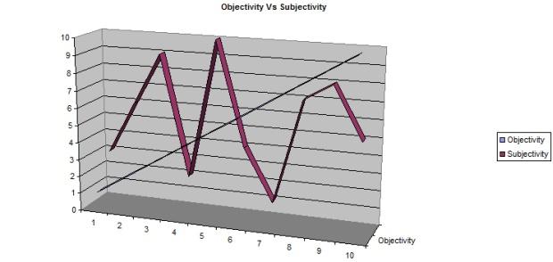 subjective opinion essay